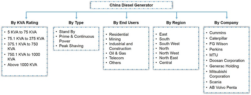 China Diesel Generator Market Segmentation