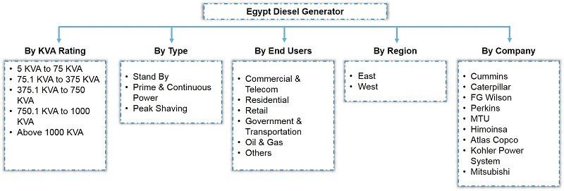 Egypt Diesel Generator Market Segmentation