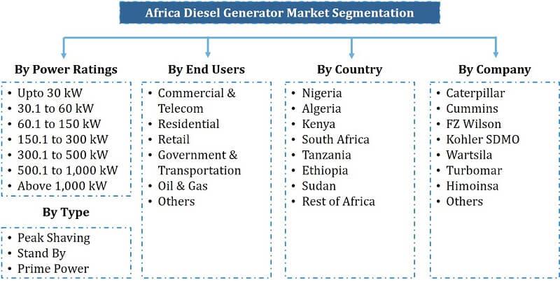 Africa Diesel Generator Market Segmentation