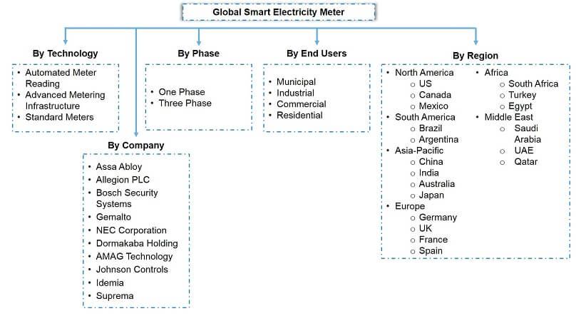 Global Smart Electricity Meter Market Segmentation