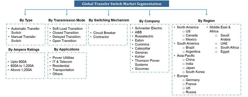 Global Transfer Switch Market Segmentation