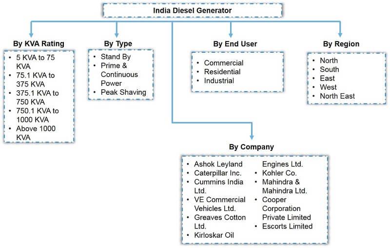 India Diesel Generator Market Segmentation