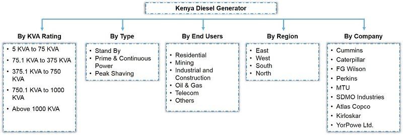 Kenya Diesel Generator Market Segmentation