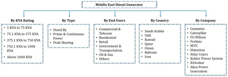 Middle East Diesel Generators Market Segmentation