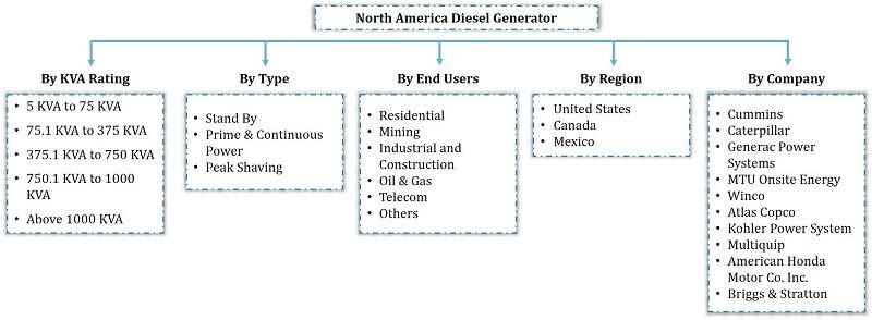 North America Diesel Generator Market Segmentation