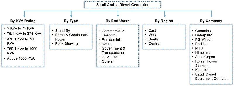 Saudi Arabia Diesel Generator Market Segmentation