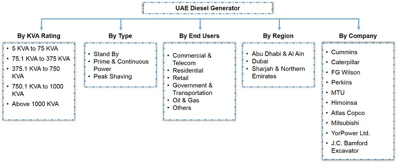 UAE Diesel Generator Market Segmentation