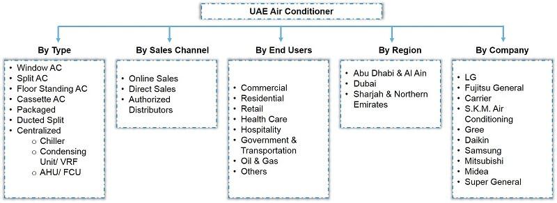 UAE Air Conditioner Market Segmentation