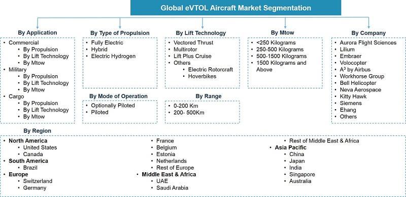 Global eVTOL Aircraft Market Segmentation