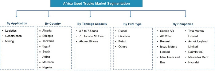 Africa Used Trucks Market Segmentation