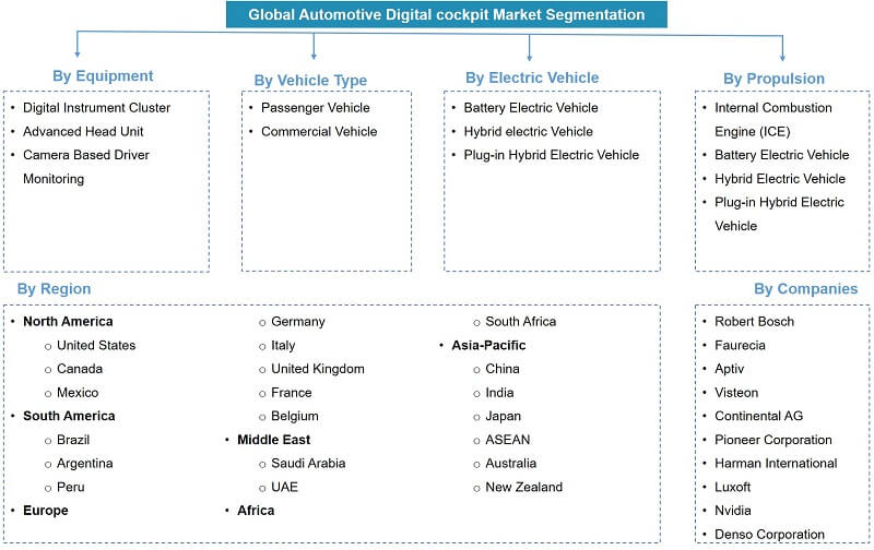 Global Automotive Digital Cockpit Market Segmentation