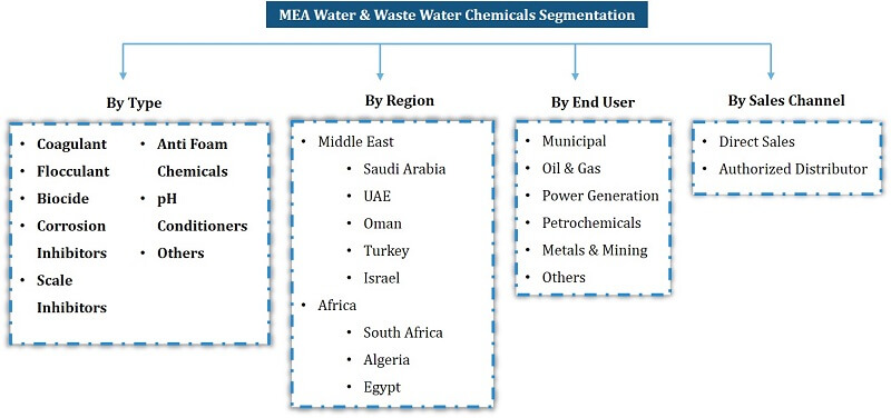 Middle East Africa Water and Wastewater Treatment Chemicals Market Segmentation