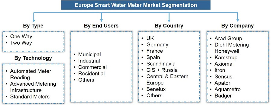European Smart Water Meter Market Segmentation