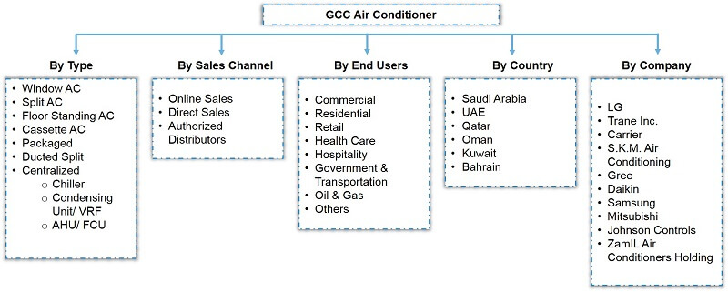GCC Air Conditioner Market Segmentation