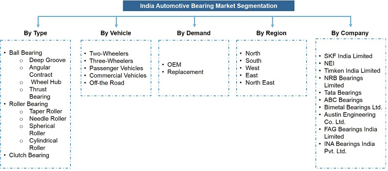 India Automotive Bearing Market Segmentation