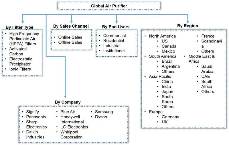 Global Air Purifier Market Segmentation