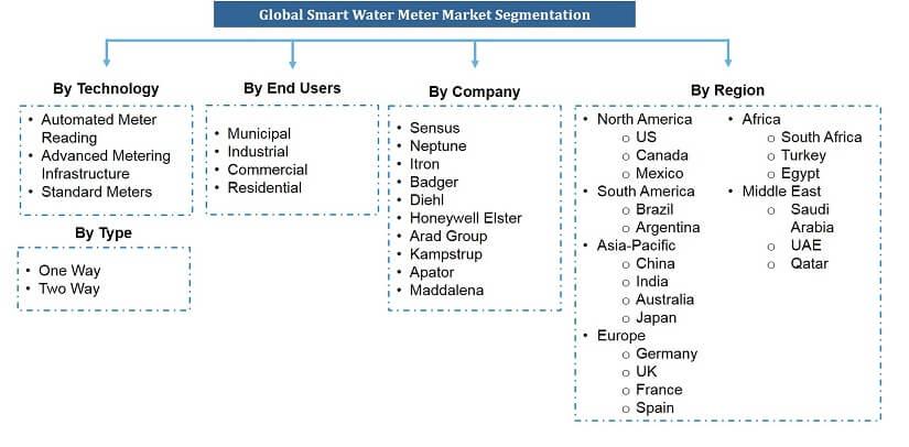 Global Smart Water Meter Market Segmentation