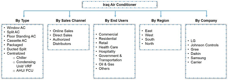 Iraq Air Conditioner Market Segmentation