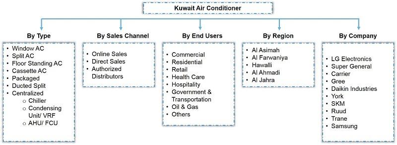 Kuwait Air Conditioner Market Segmentation