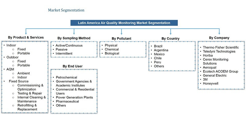 Latin America Air Quality Monitoring Market Segmentation
