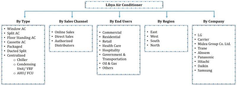 Libya Air Conditioner Market Segmentation