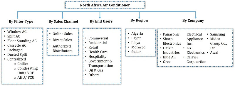 North Africa Air Conditioner Market Segmentation