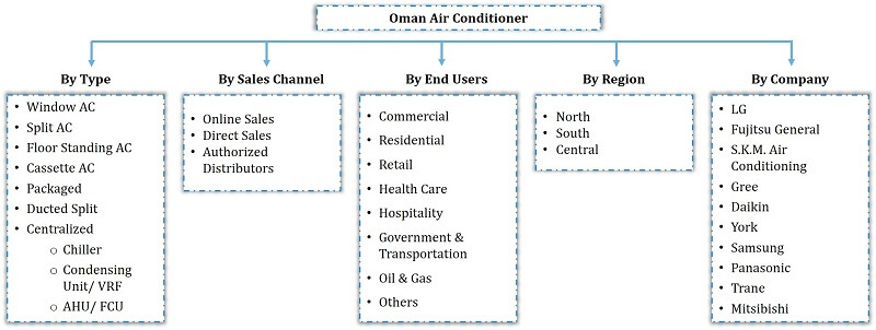 Oman Air Conditioner Market Segmentation