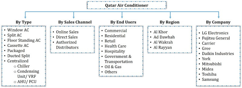 Qatar Air Conditioner Market Segmentation