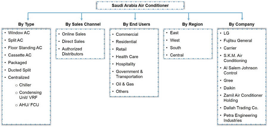 Saudi Arabia Air Conditioner Market Segmentation