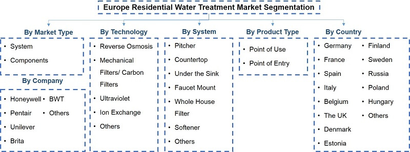 Europe Residential Water Treatment Market Segmentation