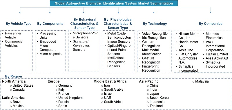 Global Automotive Biometric Identification System Market Segmentation