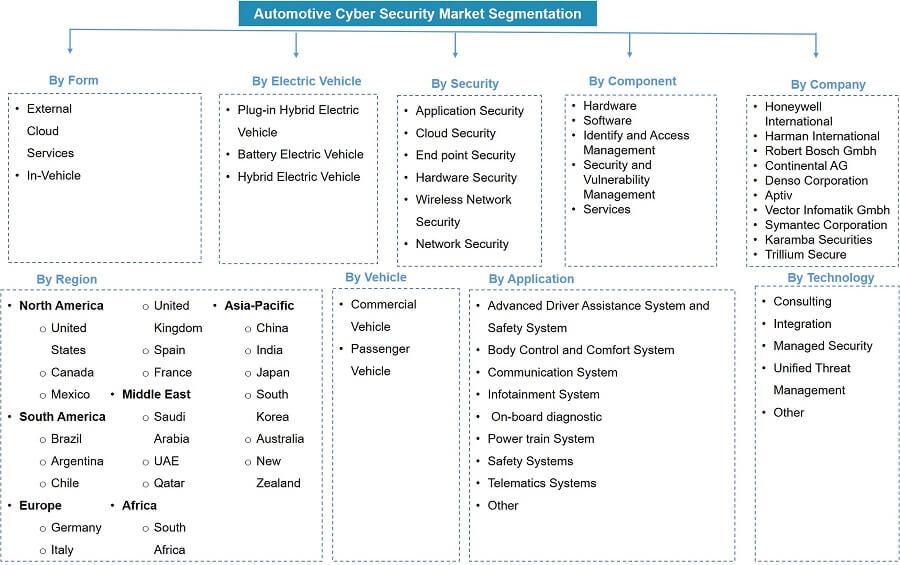Global Automotive Cyber Security Market Segmentation