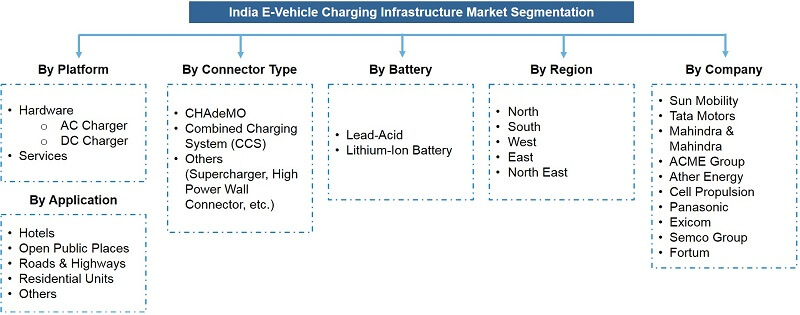 India E-Vehicles Charging Infrastructure Market Segmentation
