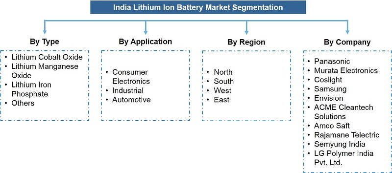 India Lithium Ion Battery Market Segmentation