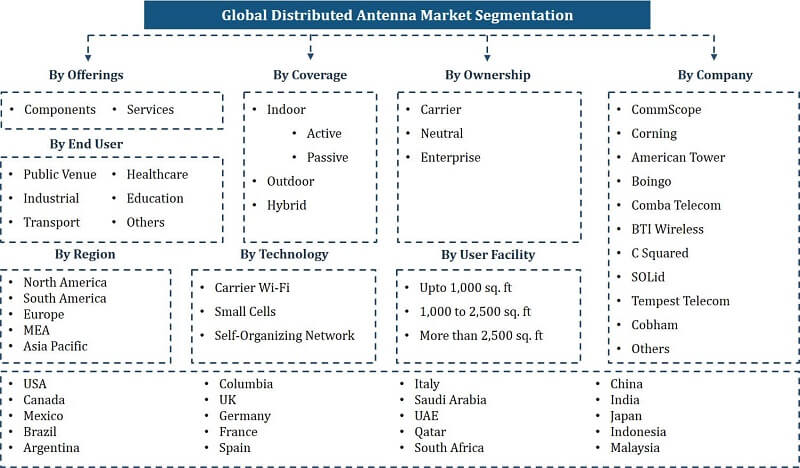 Distributed Antenna System (DAS) Market Segmentation