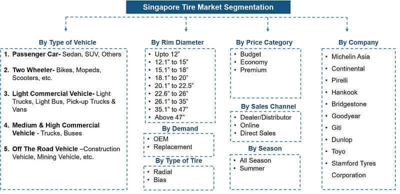 Singapore Tire Market Segmentation