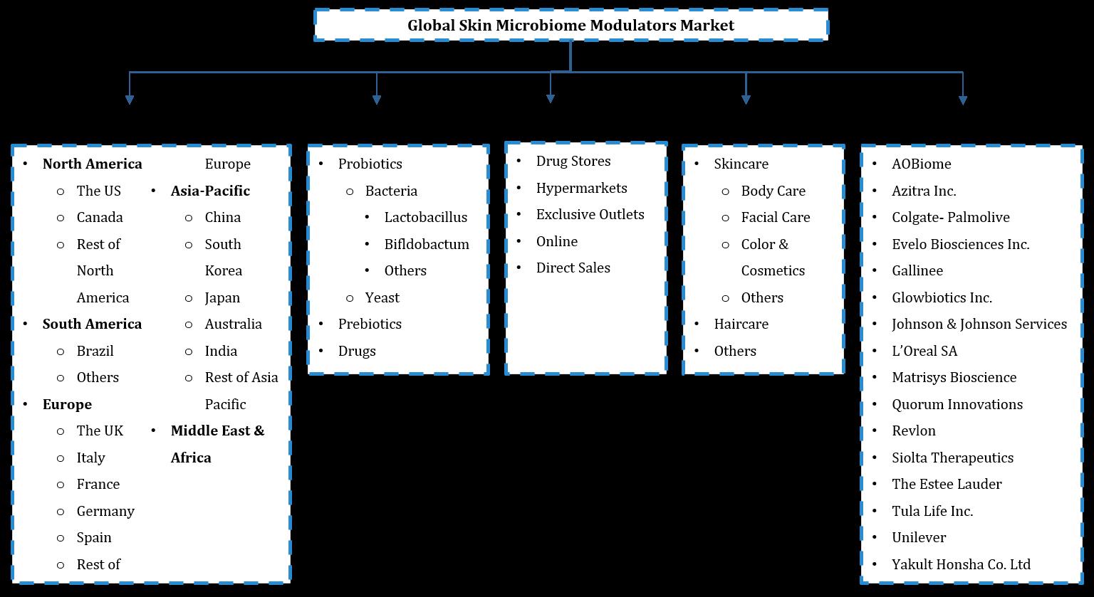 Global Skin Microbiome Modulators Market Segmentation