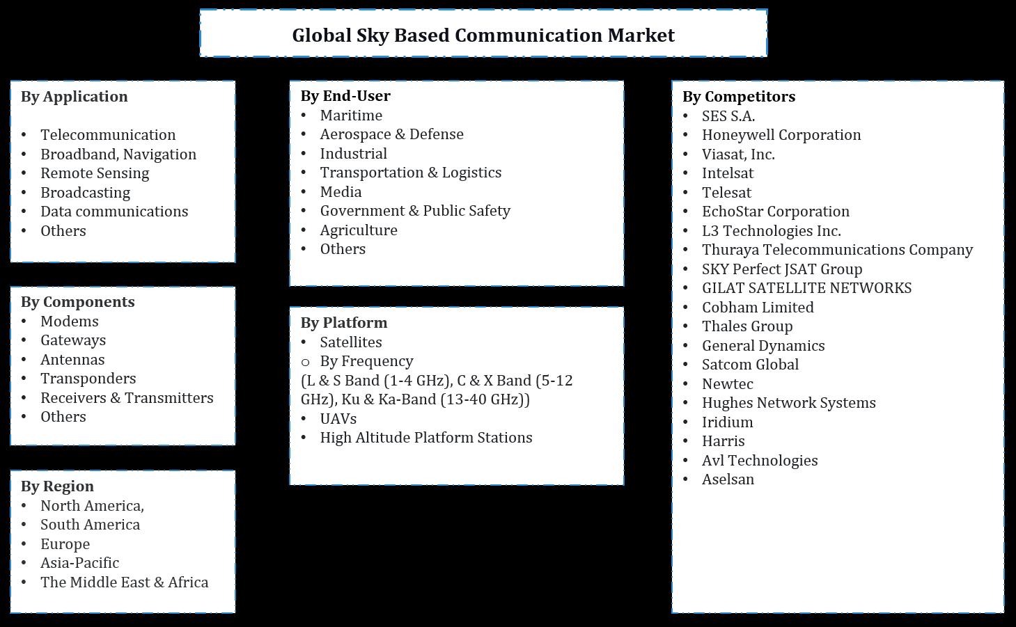 Global Sky Based Communication Market Segmentation