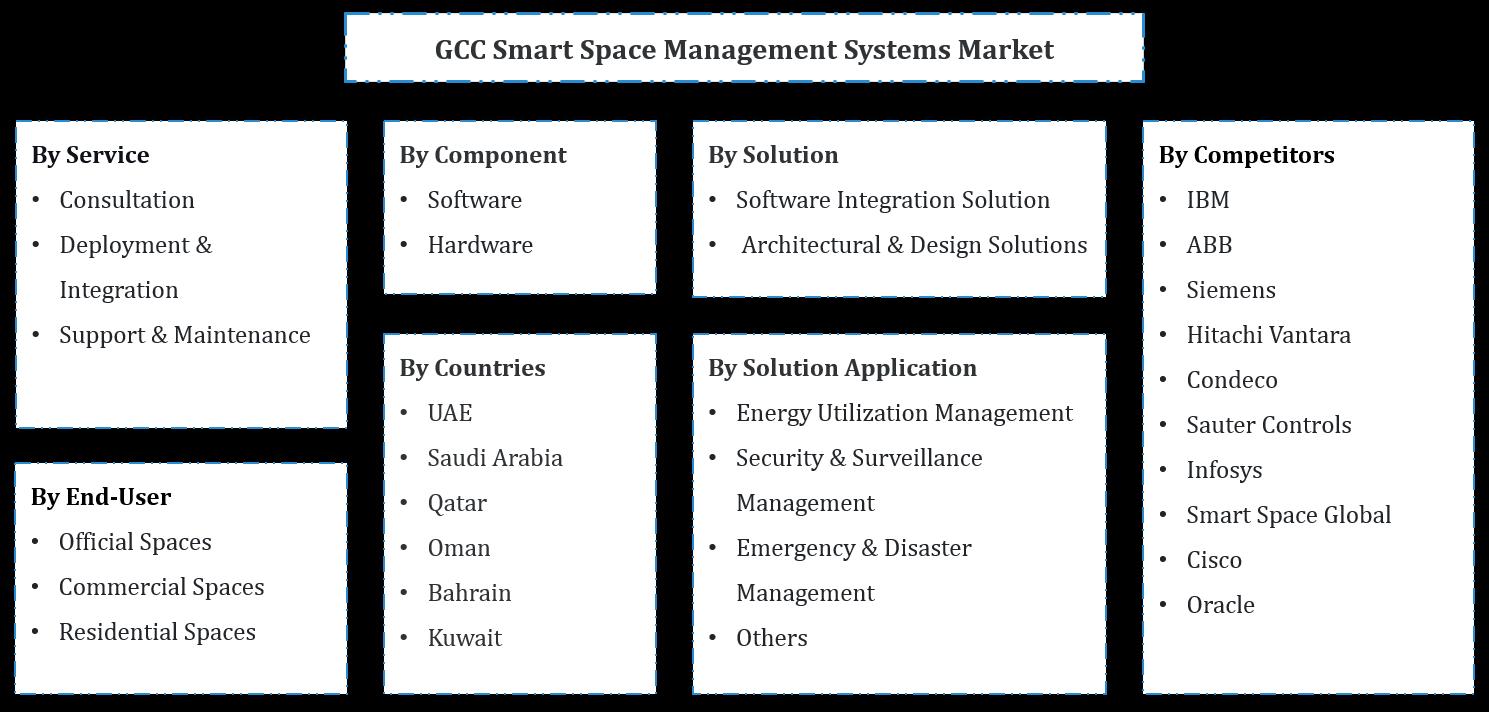 GCC Smart Space Management Systems Market Segmentation