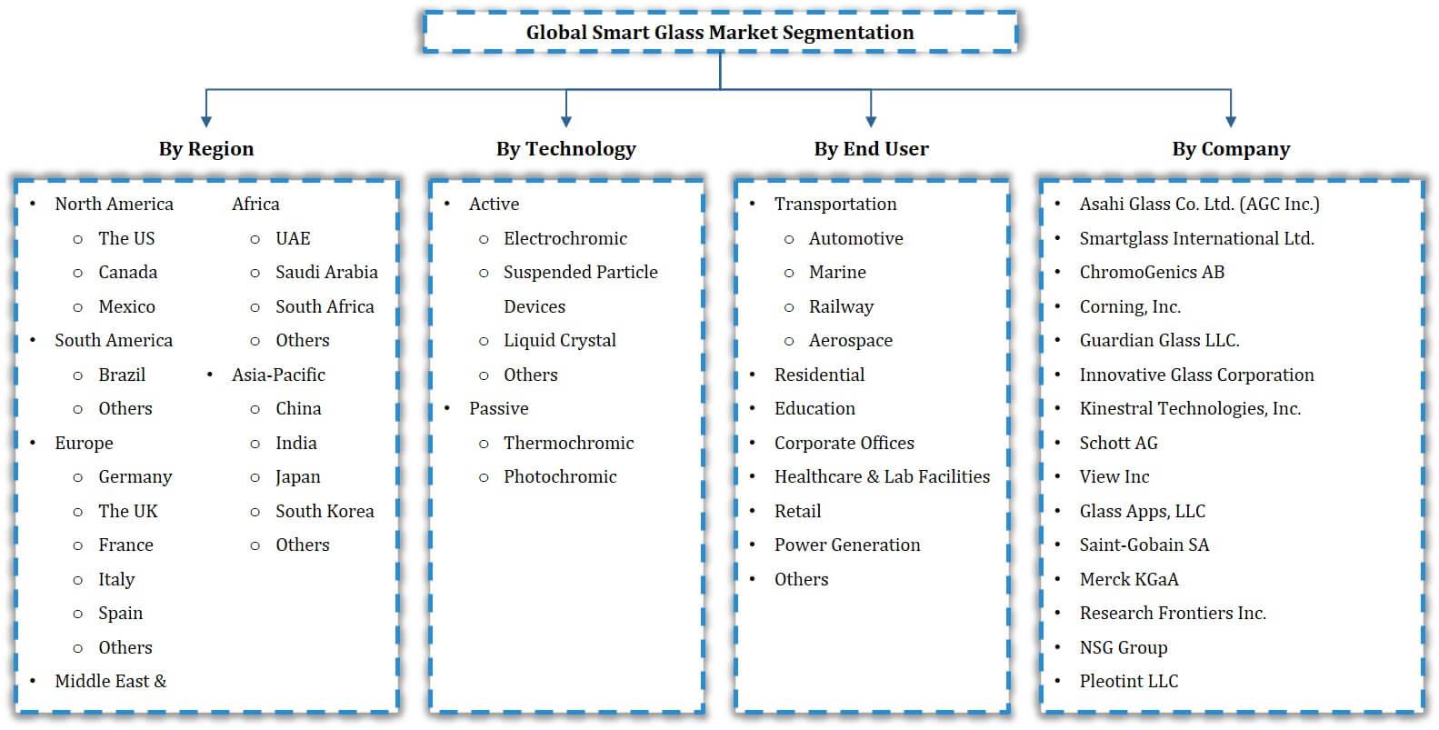 Global Smart Glass Market Segmentation
