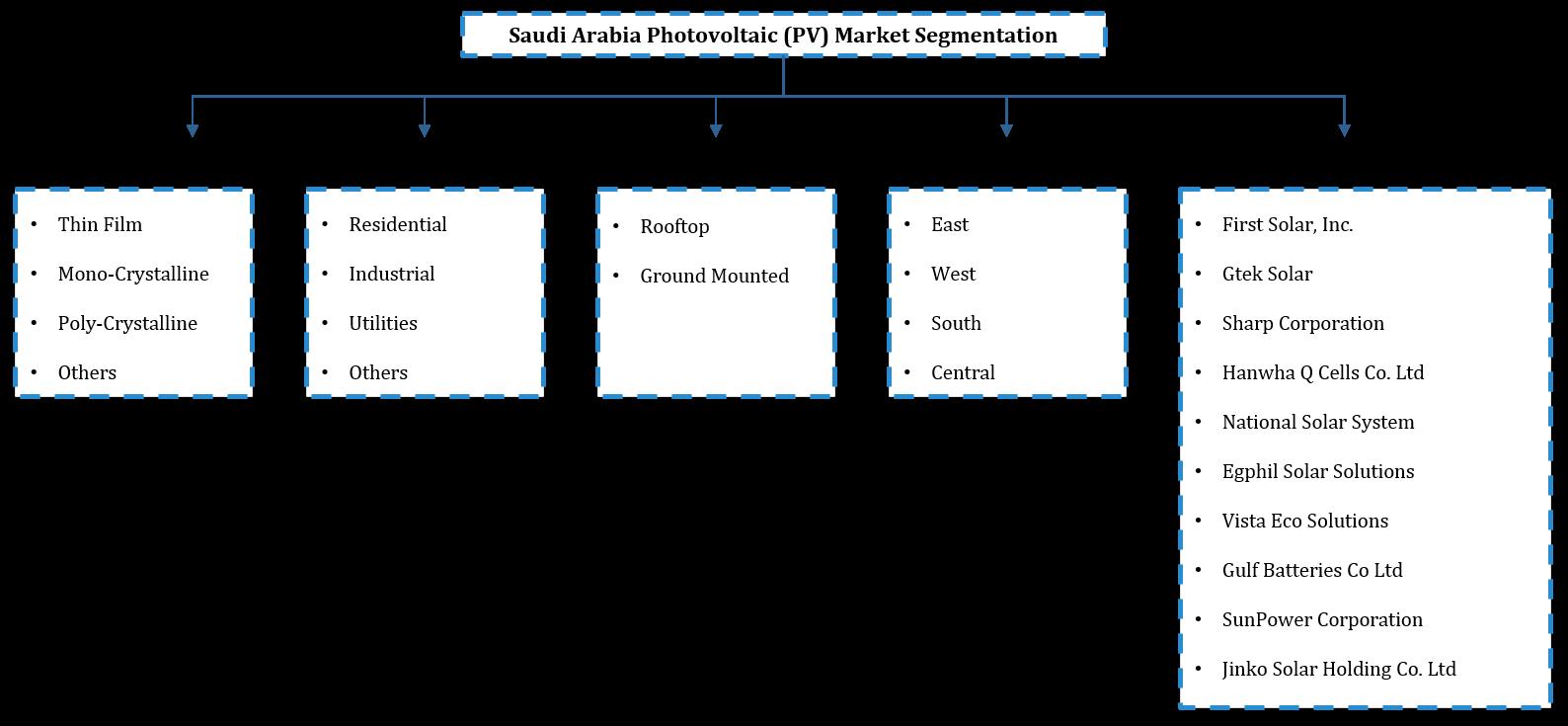 Saudi Arabia Solar Photovolatic (PV) Market Segmentation