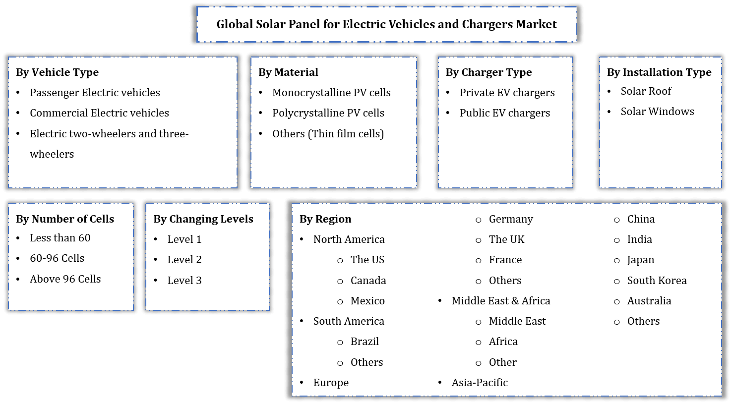 Global Solar Panel for Electric Vehicle and Chargers Market Segmentation