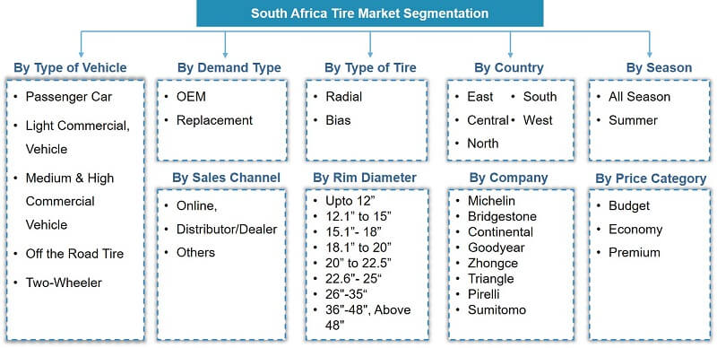 South Africa Tire Market Segmentation