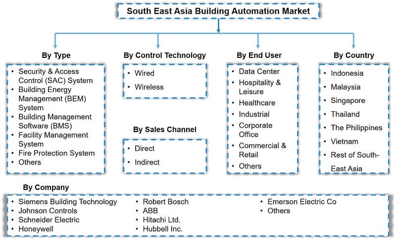 South East Asia Building Automation Market Segmentation
