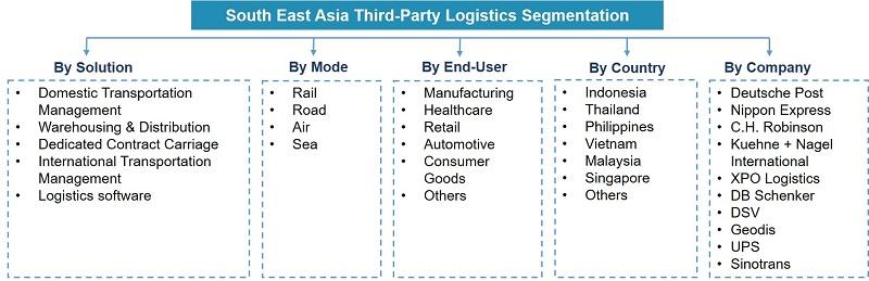 Southeast Asia Third-Party Logistics Market Segmentation