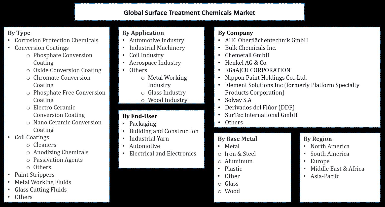 Global Surface Treatment Chemicals Market Segmentation
