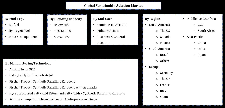 Global Sustainable Aviation Fuel Market Segmentation