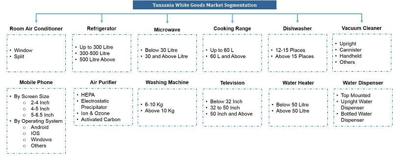 Tanzania White Goods Market Segmentation