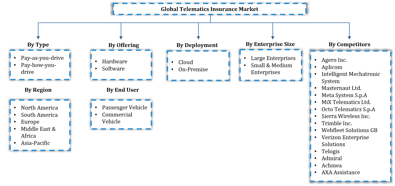 Global Telematics Insurance Market Segmentation