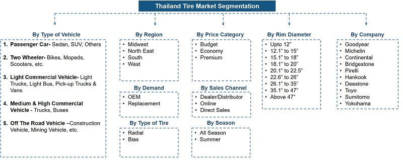 Thailand Tire Market Segmentation